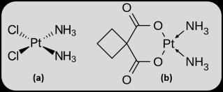 Estructura del cisplatino (a) y el carboplatino (b)